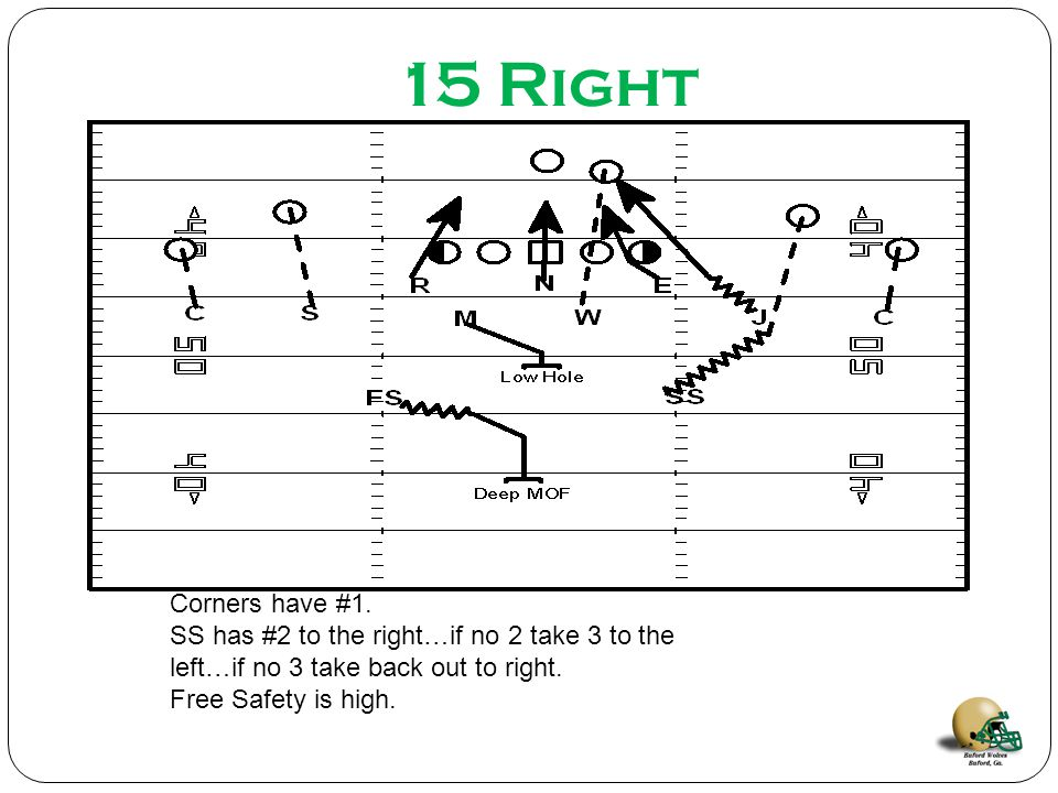 15 Right Corners have #1. SS has #2 to the right…if no 2 take 3 to the left…if no 3 take back out to right.