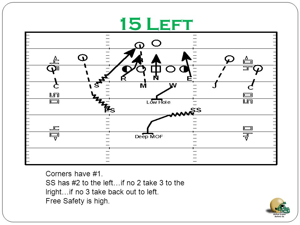 15 Left Corners have #1. SS has #2 to the left…if no 2 take 3 to the lright…if no 3 take back out to left.