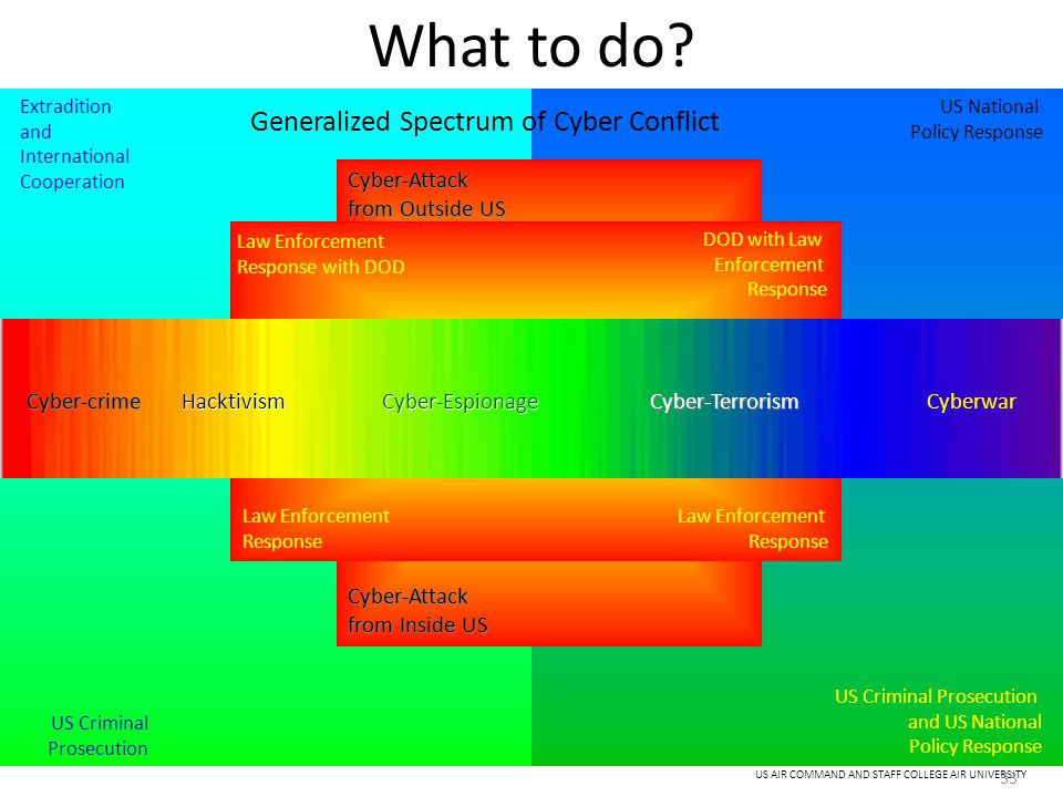 What to do Generalized Spectrum of Cyber Conflict