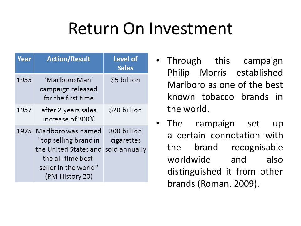 Return On Investment Year. Action/Result. Level of Sales. 1955. 'Marlboro Man' campaign released for the first time.