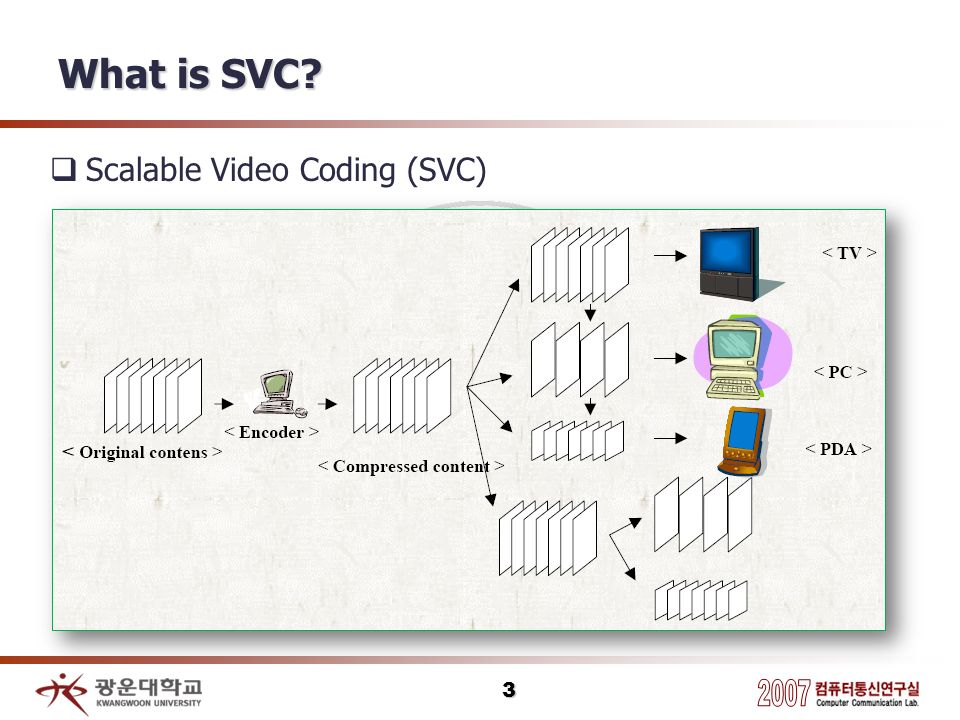 What is SVC Scalable Video Coding (SVC)
