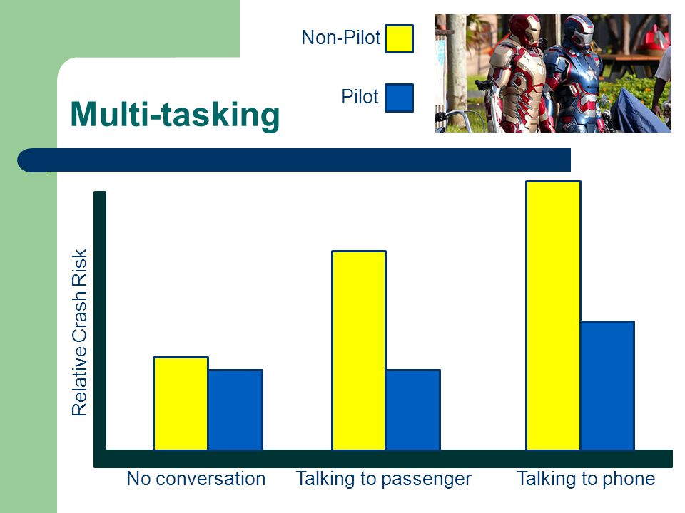 Multi-tasking Non-Pilot Pilot Relative Crash Risk No conversation