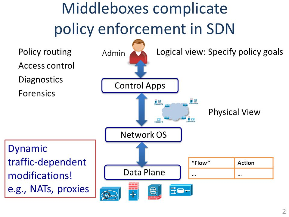 Middleboxes complicate policy enforcement in SDN