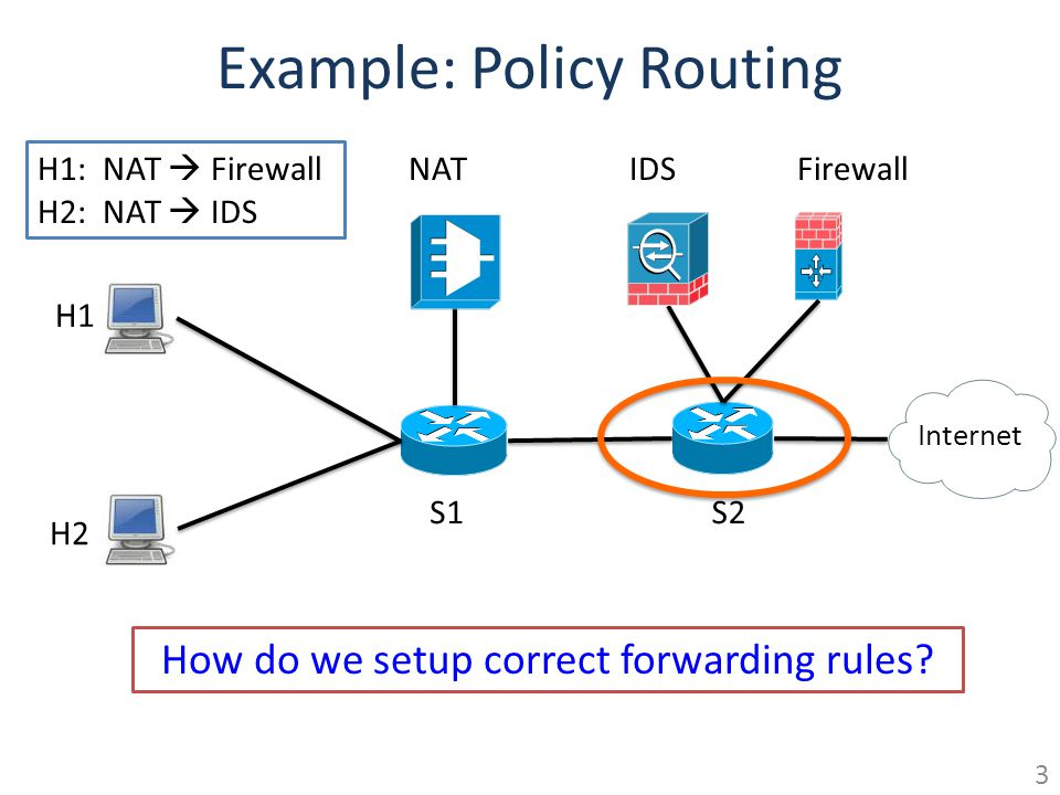 Example: Policy Routing