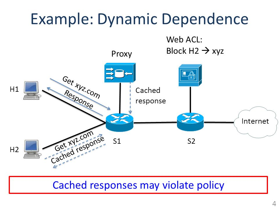 Example: Dynamic Dependence