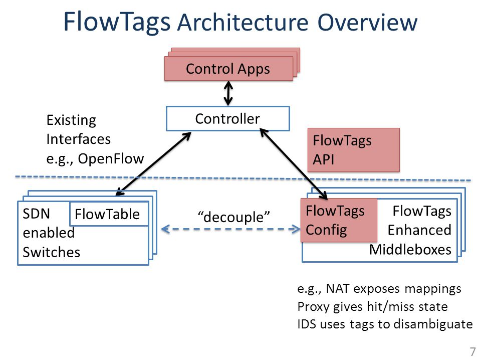 FlowTags Architecture Overview