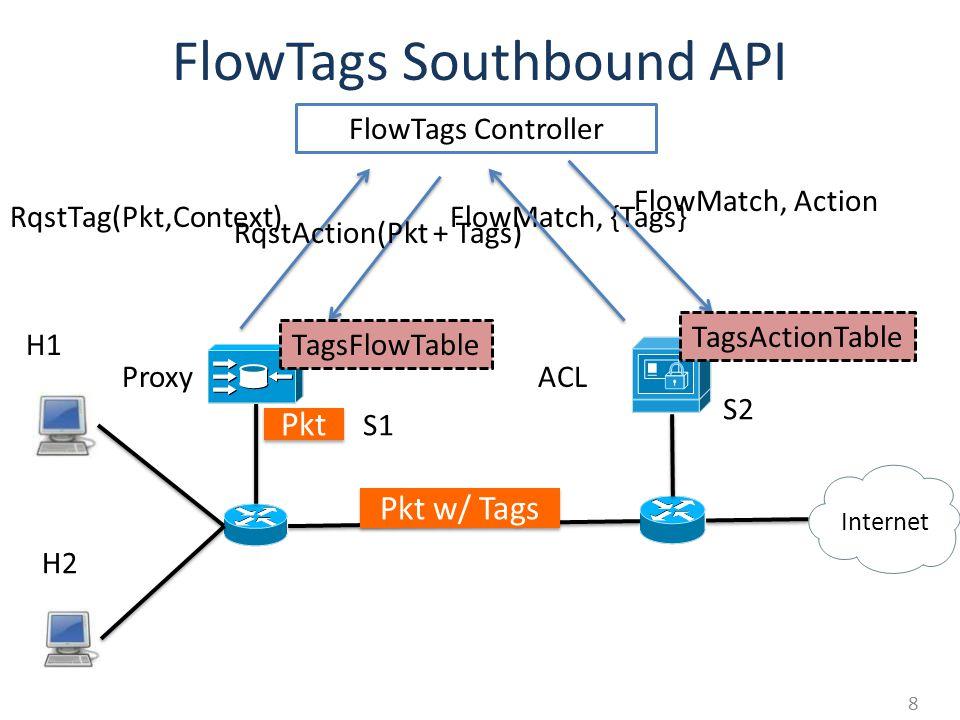 FlowTags Southbound API