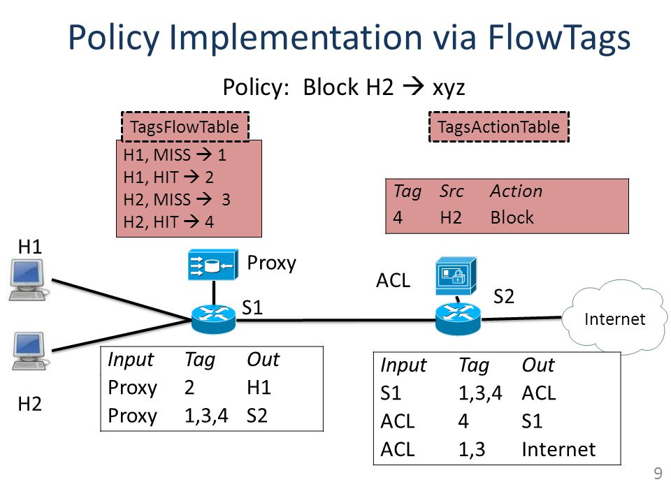 Policy Implementation via FlowTags
