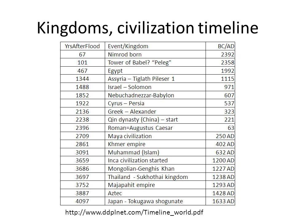 Kingdoms, civilization timeline