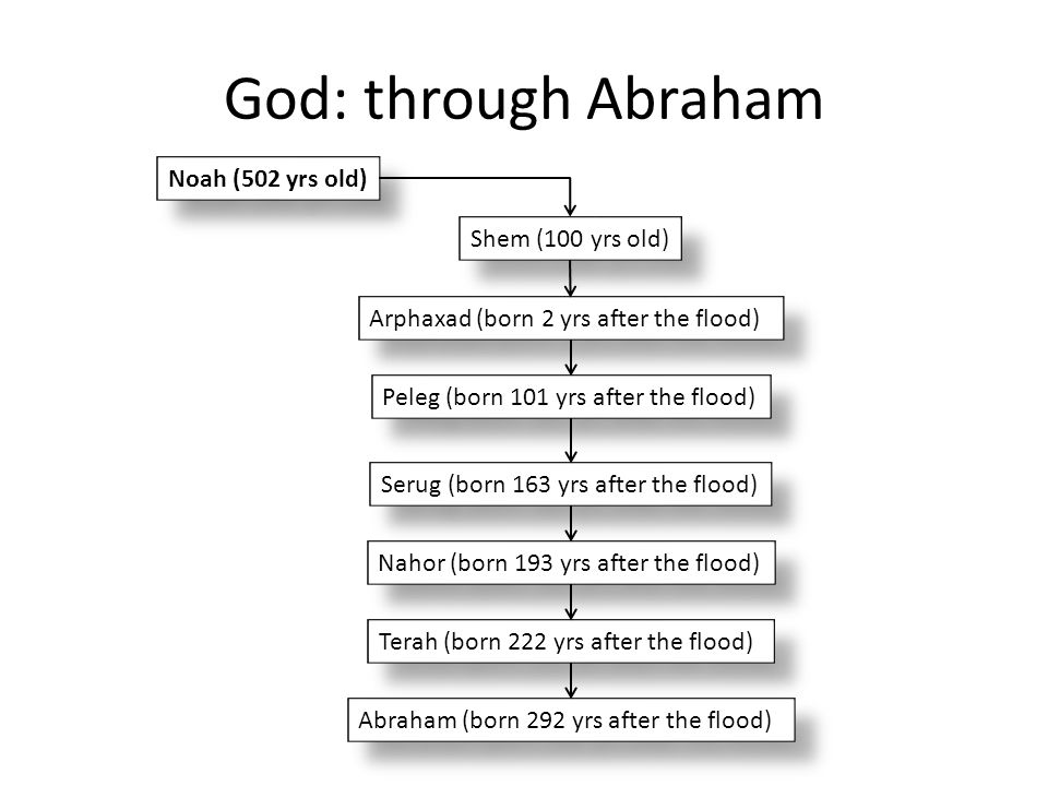 God: through Abraham Noah (502 yrs old) Shem (100 yrs old)