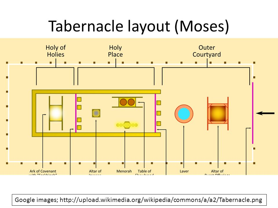 Tabernacle layout (Moses)