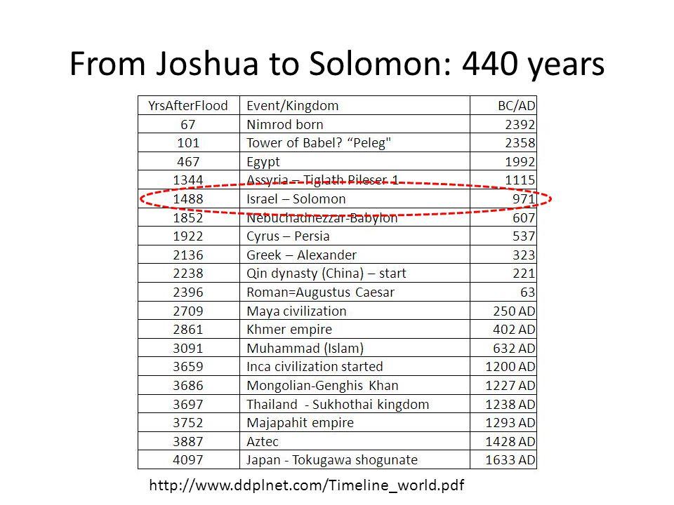 From Joshua to Solomon: 440 years
