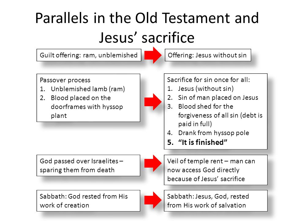 Parallels in the Old Testament and Jesus' sacrifice