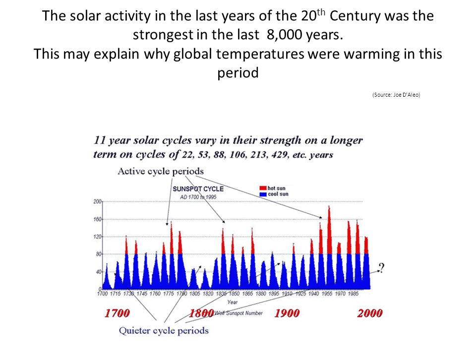 The solar activity in the last years of the 20th Century was the strongest in the last 8,000 years.