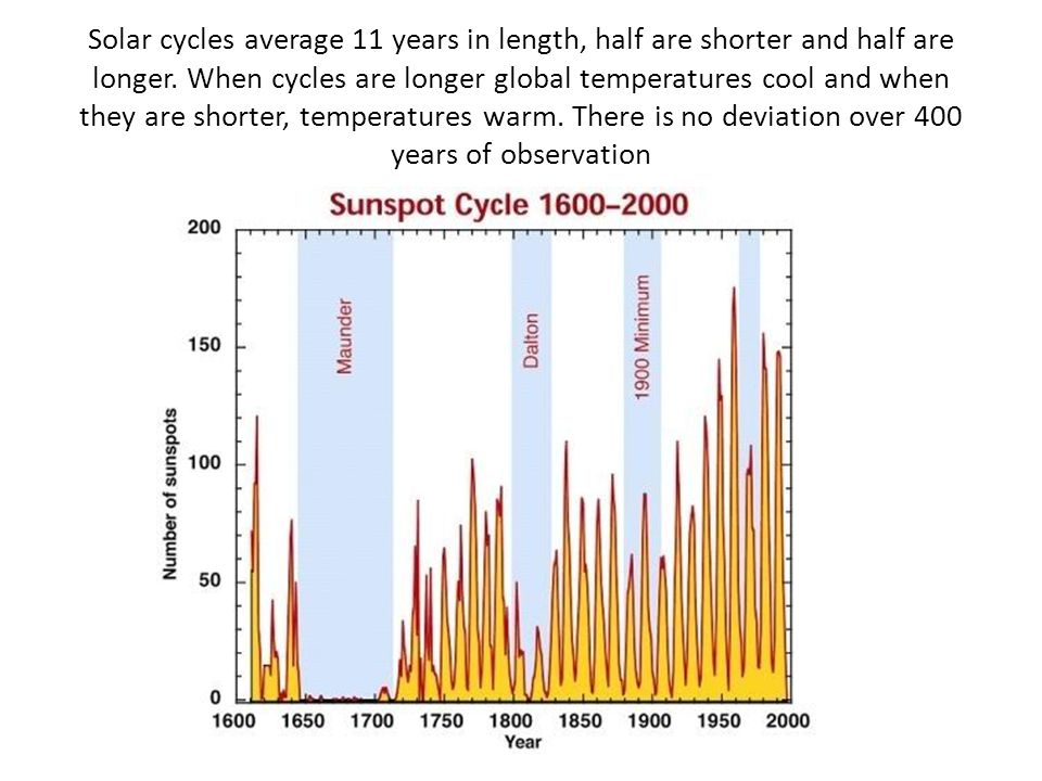 Solar cycles average 11 years in length, half are shorter and half are longer.