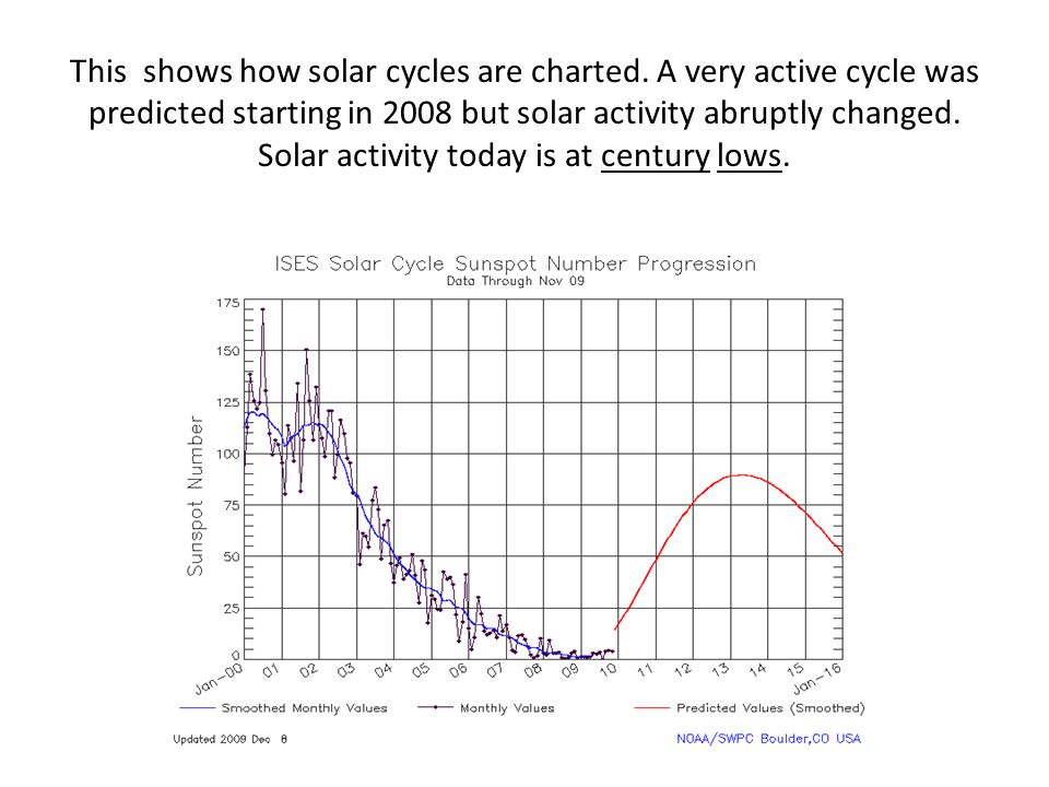 This shows how solar cycles are charted
