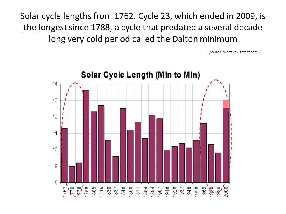 Solar cycle lengths from 1762