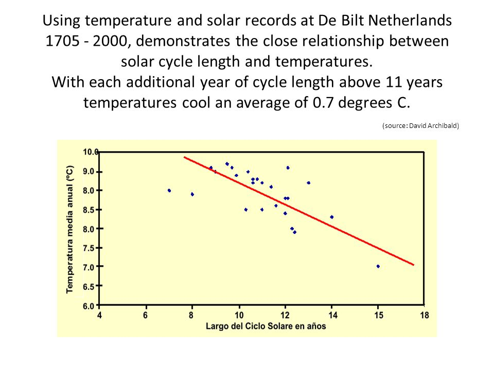 Using temperature and solar records at De Bilt Netherlands 1705 - 2000, demonstrates the close relationship between solar cycle length and temperatures.