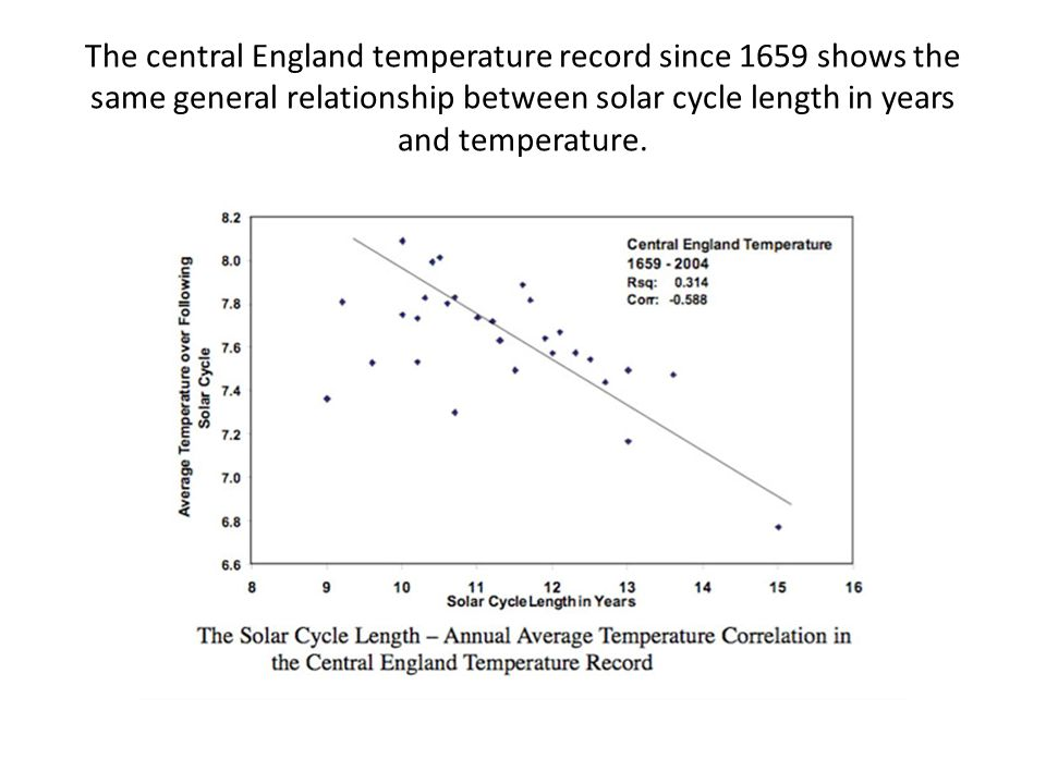 The central England temperature record since 1659 shows the same general relationship between solar cycle length in years and temperature.