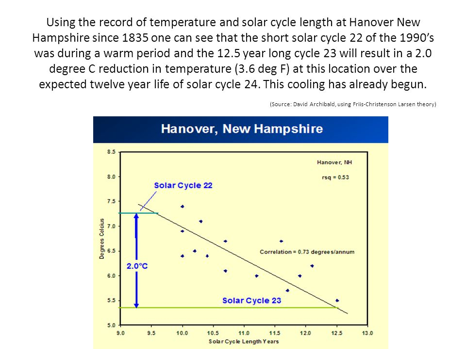 Using the record of temperature and solar cycle length at Hanover New Hampshire since 1835 one can see that the short solar cycle 22 of the 1990's was during a warm period and the 12.5 year long cycle 23 will result in a 2.0 degree C reduction in temperature (3.6 deg F) at this location over the expected twelve year life of solar cycle 24.