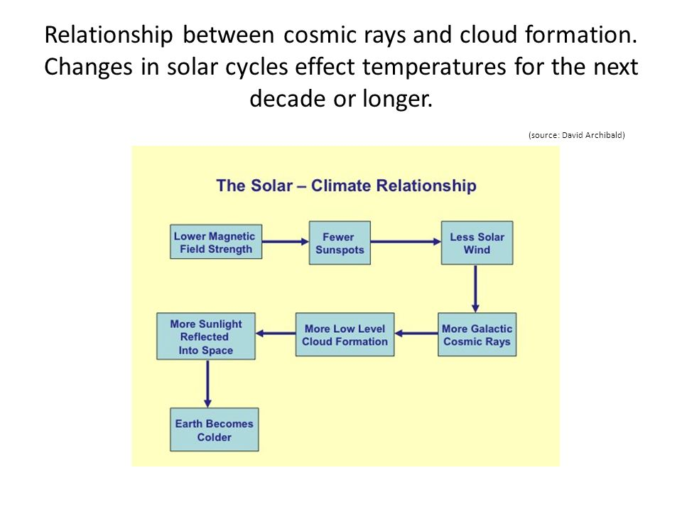 Relationship between cosmic rays and cloud formation