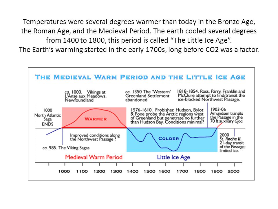 Temperatures were several degrees warmer than today in the Bronze Age, the Roman Age, and the Medieval Period.