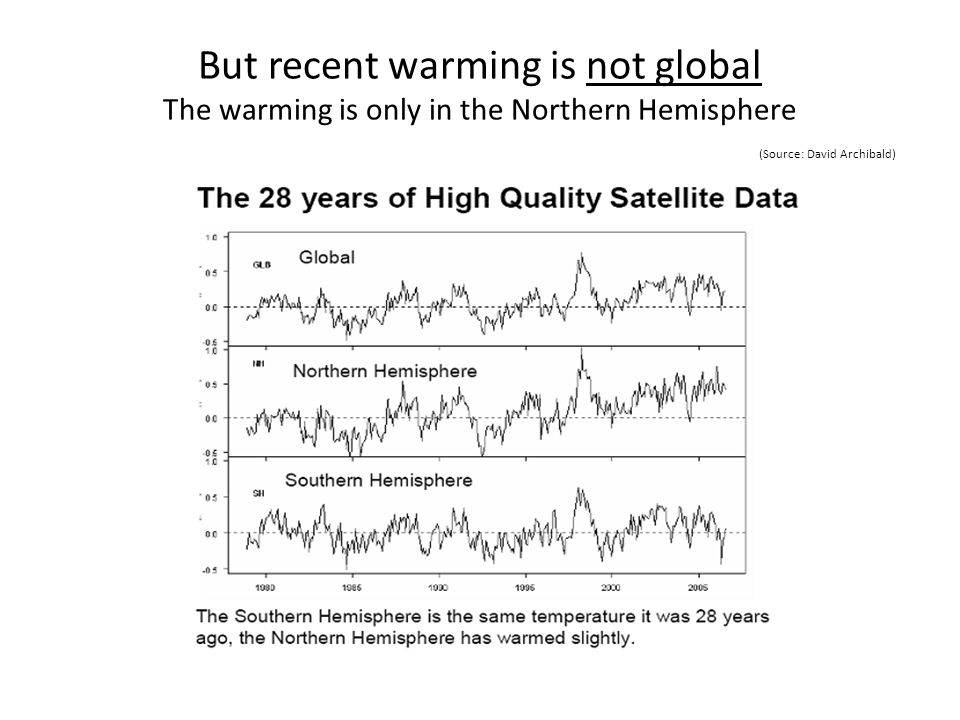 But recent warming is not global The warming is only in the Northern Hemisphere (Source: David Archibald)