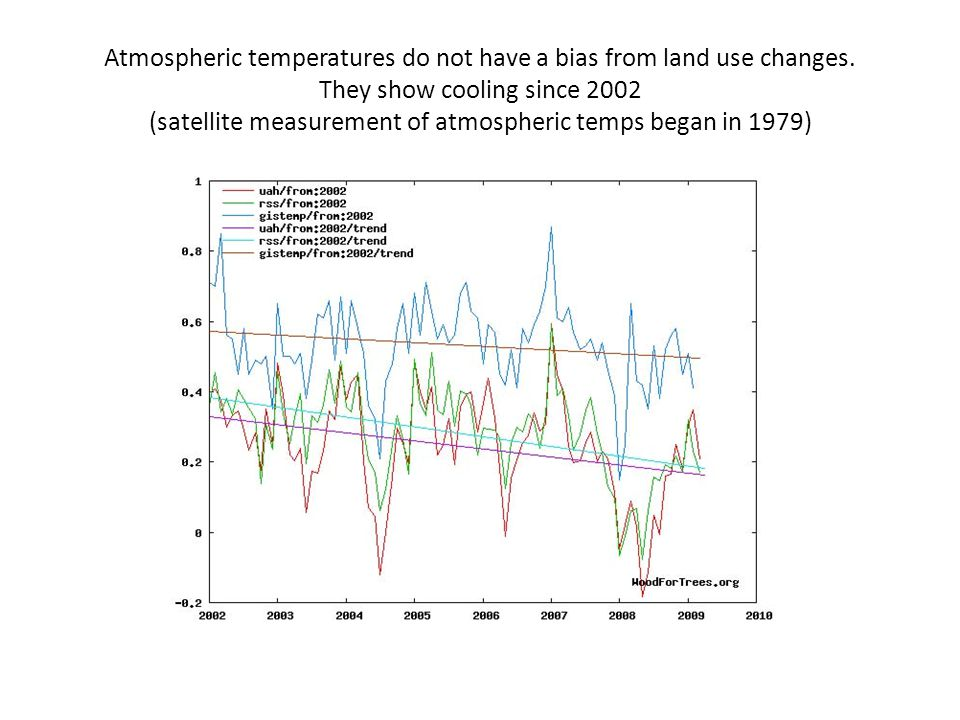 Atmospheric temperatures do not have a bias from land use changes