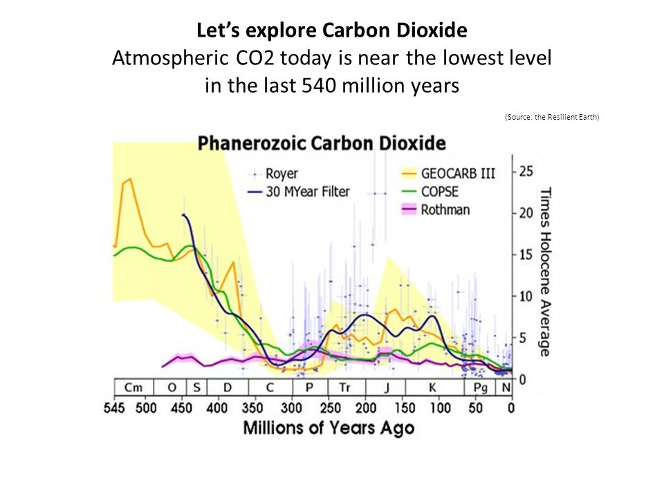 Let's explore Carbon Dioxide Atmospheric CO2 today is near the lowest level in the last 540 million years (Source: the Resilient Earth)