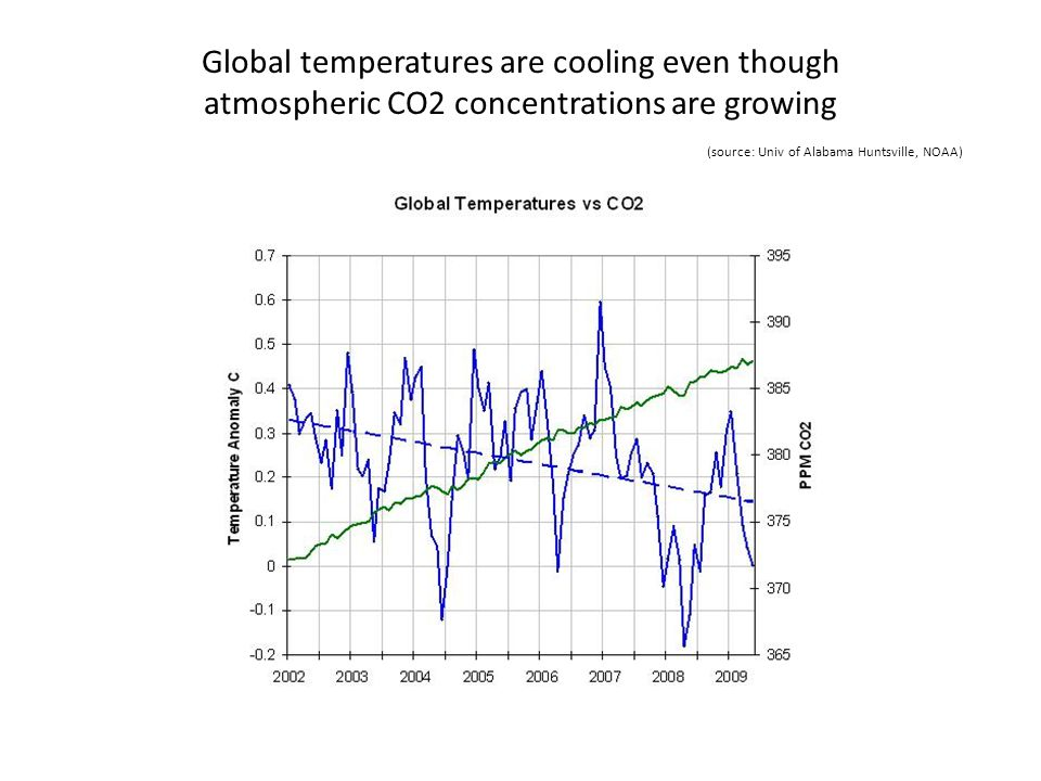 Global temperatures are cooling even though atmospheric CO2 concentrations are growing (source: Univ of Alabama Huntsville, NOAA)