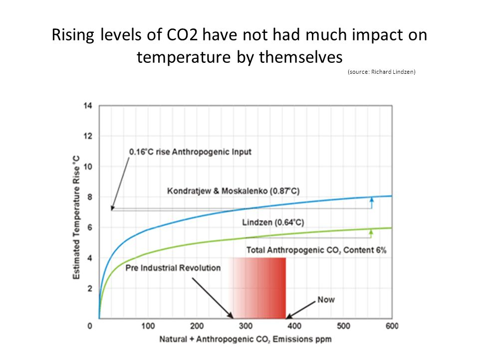 Rising levels of CO2 have not had much impact on temperature by themselves (source: Richard Lindzen)