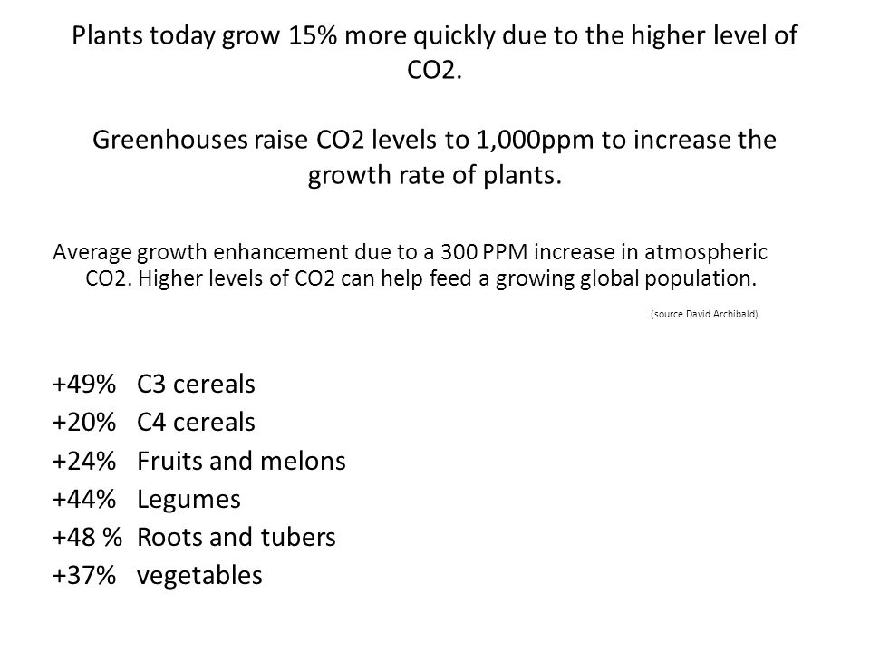 Plants today grow 15% more quickly due to the higher level of CO2