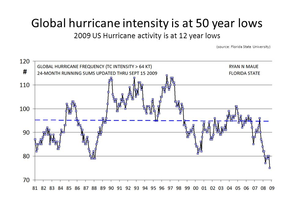 Global hurricane intensity is at 50 year lows 2009 US Hurricane activity is at 12 year lows (source: Florida State University)