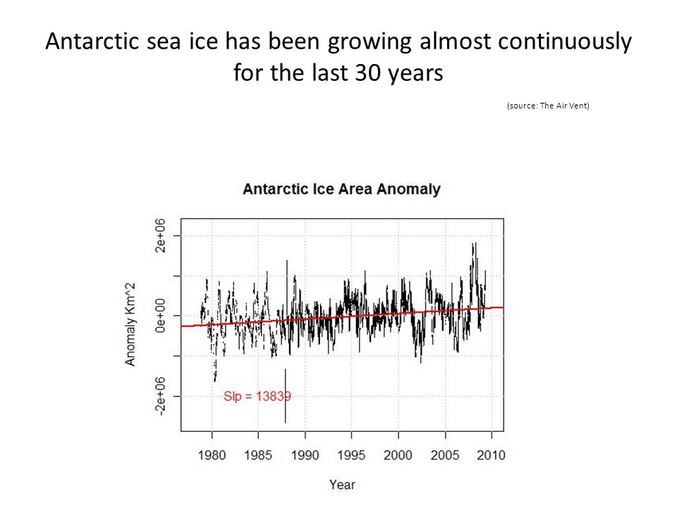 Antarctic sea ice has been growing almost continuously for the last 30 years (source: The Air Vent)