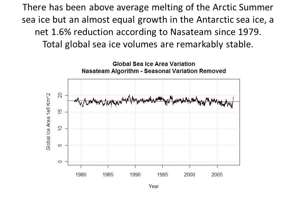 There has been above average melting of the Arctic Summer sea ice but an almost equal growth in the Antarctic sea ice, a net 1.6% reduction according to Nasateam since 1979.