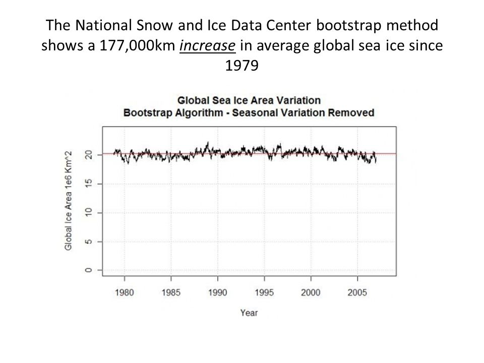 The National Snow and Ice Data Center bootstrap method shows a 177,000km increase in average global sea ice since 1979