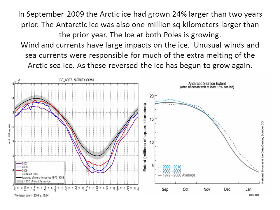 In September 2009 the Arctic ice had grown 24% larger than two years prior.