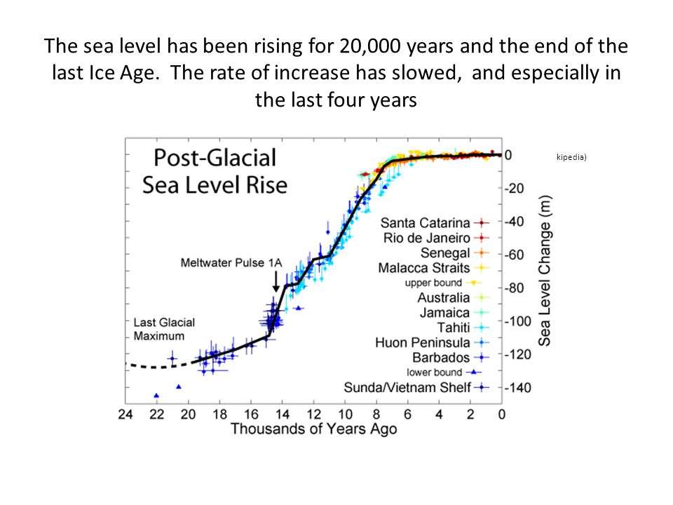 The sea level has been rising for 20,000 years and the end of the last Ice Age.