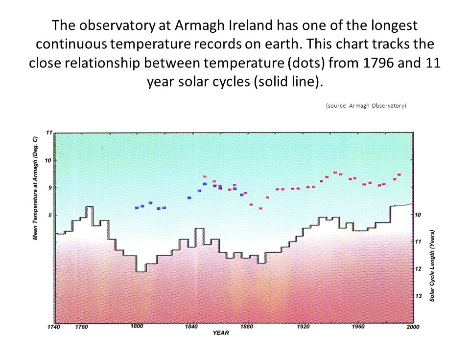 The observatory at Armagh Ireland has one of the longest continuous temperature records on earth.