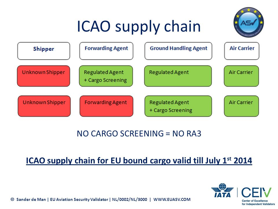 ICAO supply chain for EU bound cargo valid till July 1st 2014