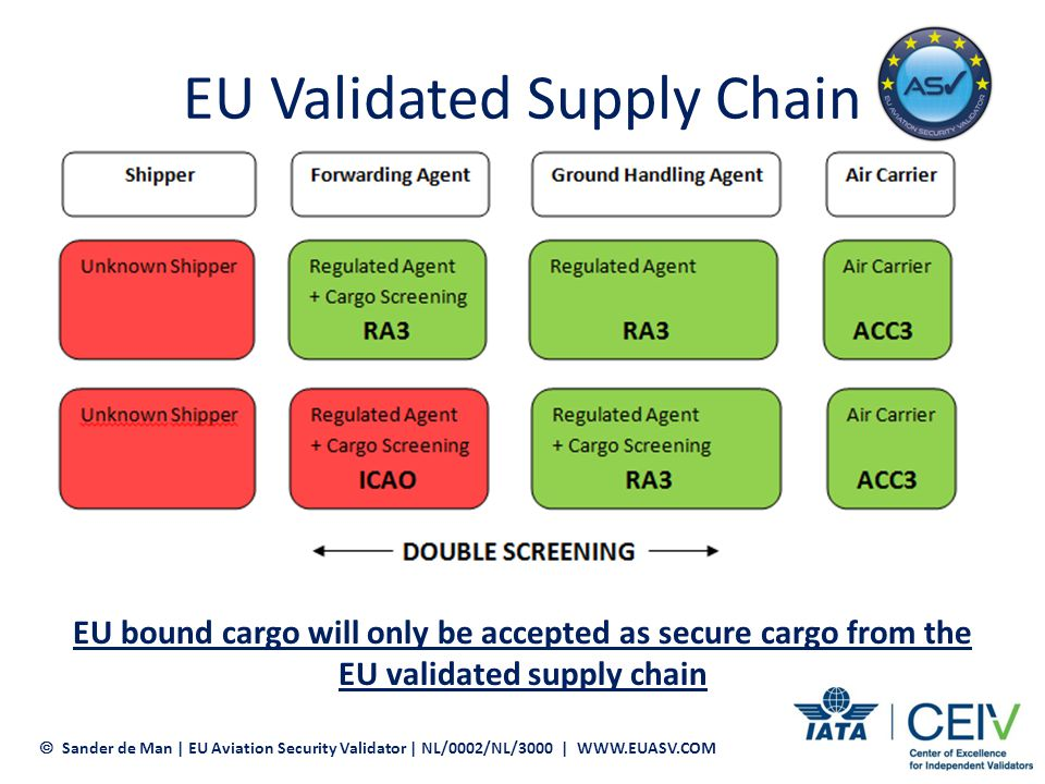 EU Validated Supply Chain