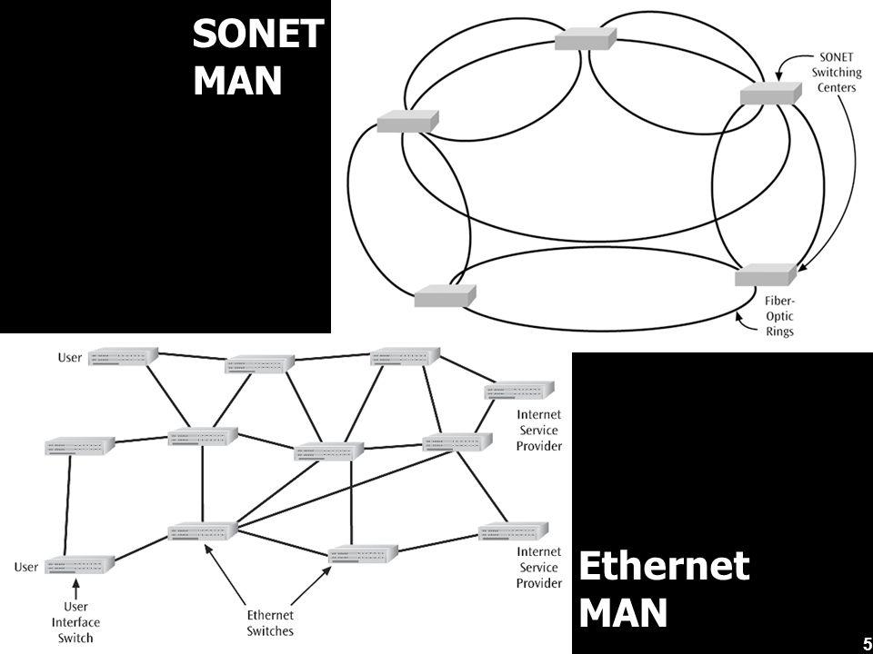 SONET MAN Ethernet MAN 5