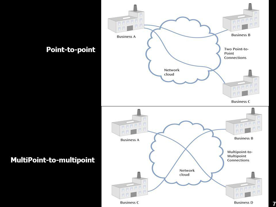 MultiPoint-to-multipoint