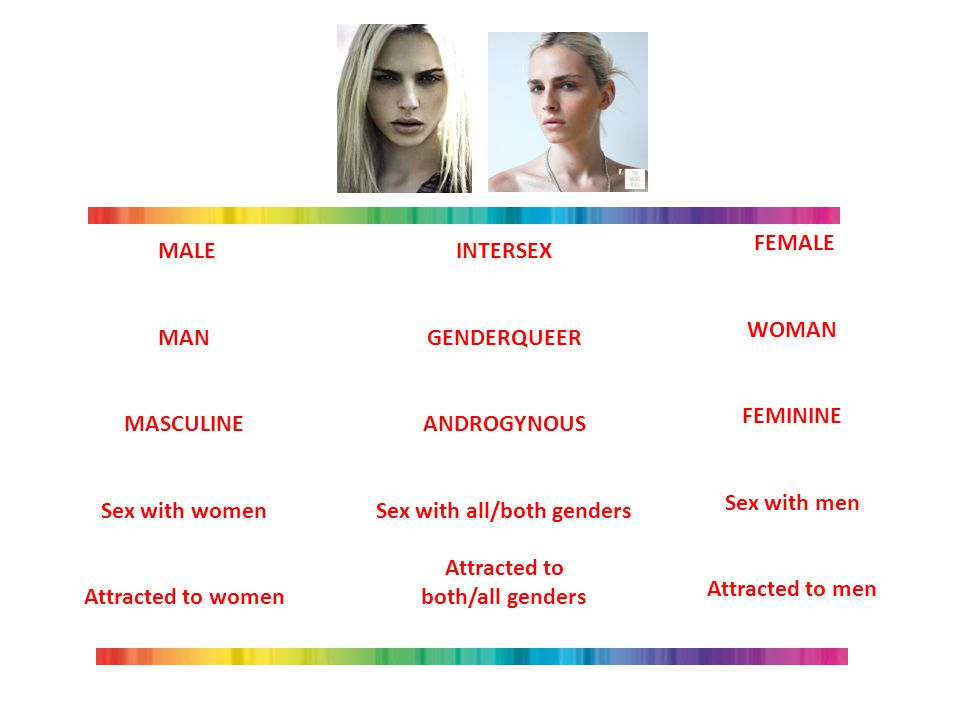 Sex with all/both genders Attracted to both/all genders