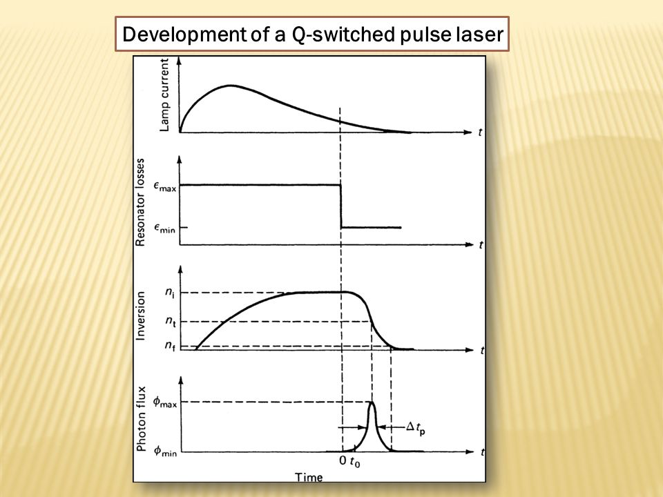 Development of a Q-switched pulse laser
