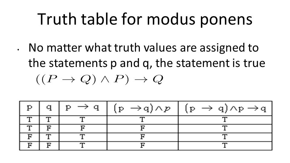 Truth table for modus ponens