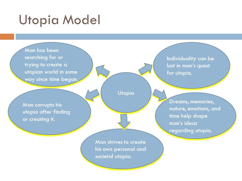 Utopia Model Man has been searching for or trying to create a utopian world in some way since time began.