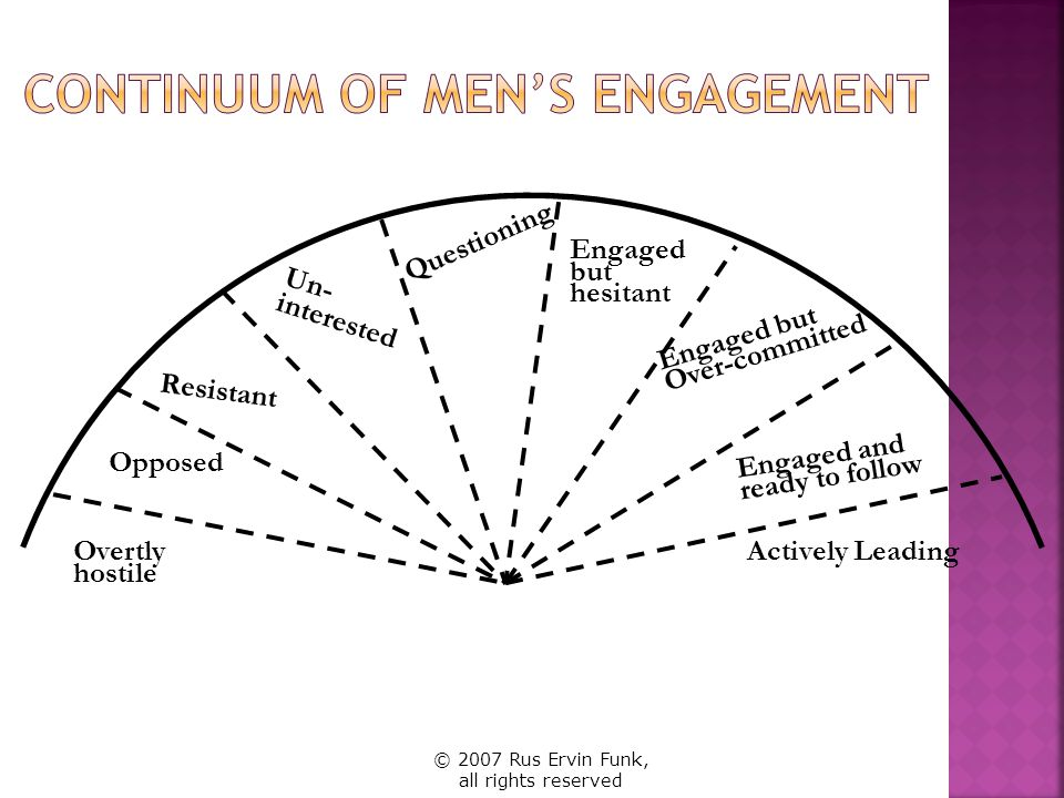 Continuum of Men's Engagement