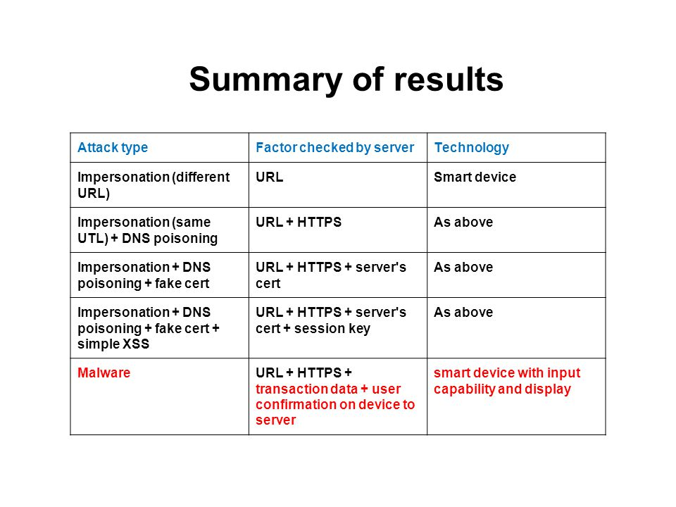Summary of results Attack type Factor checked by server Technology