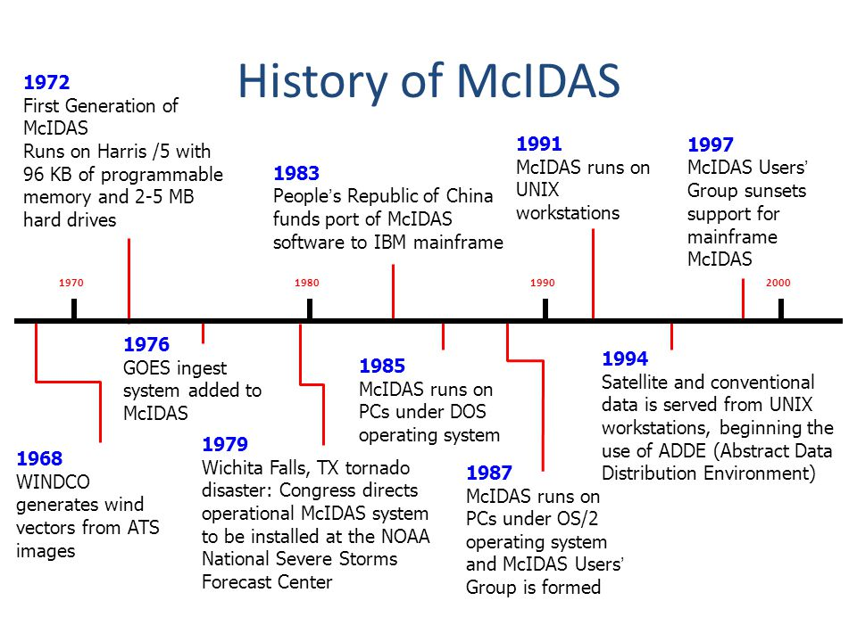 History of McIDAS 1972 First Generation of McIDAS